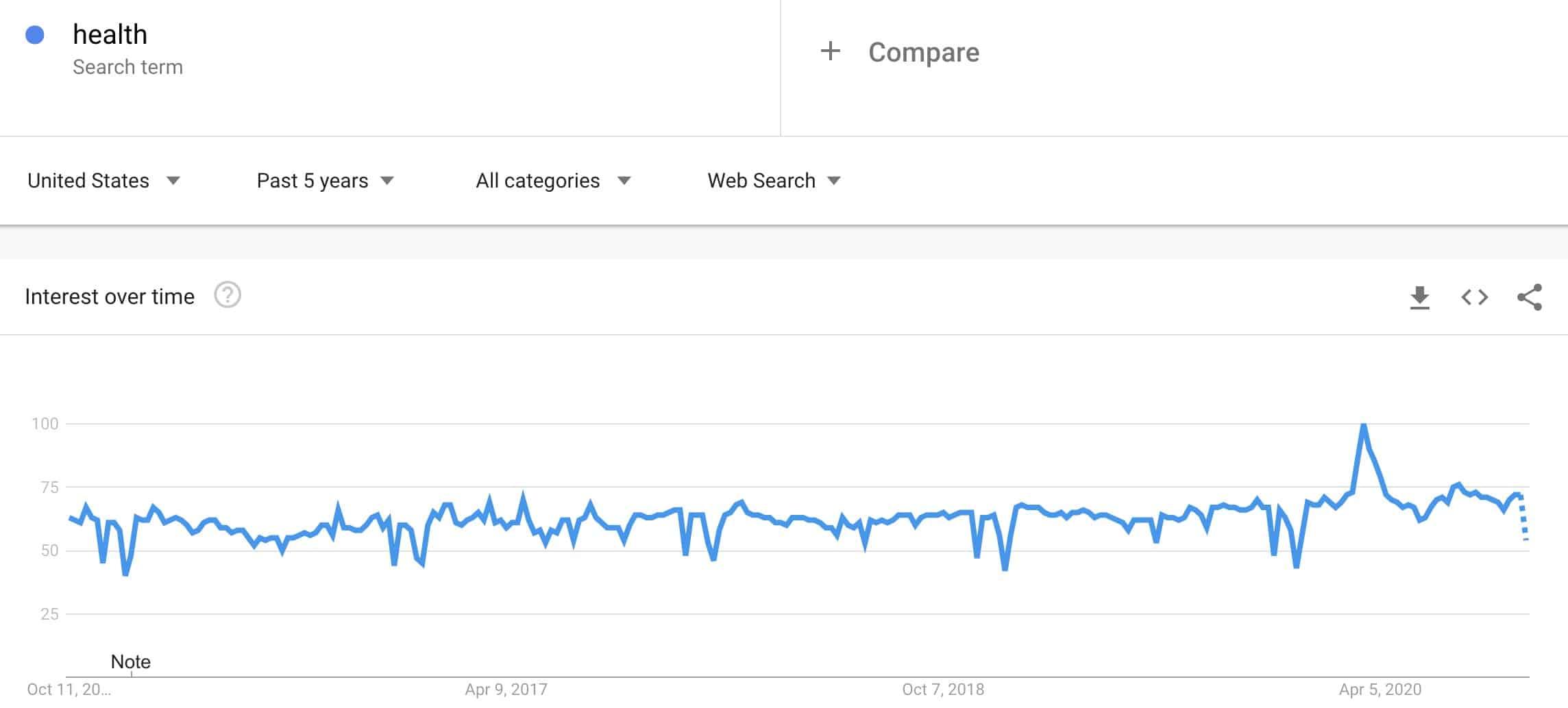 health niche trend