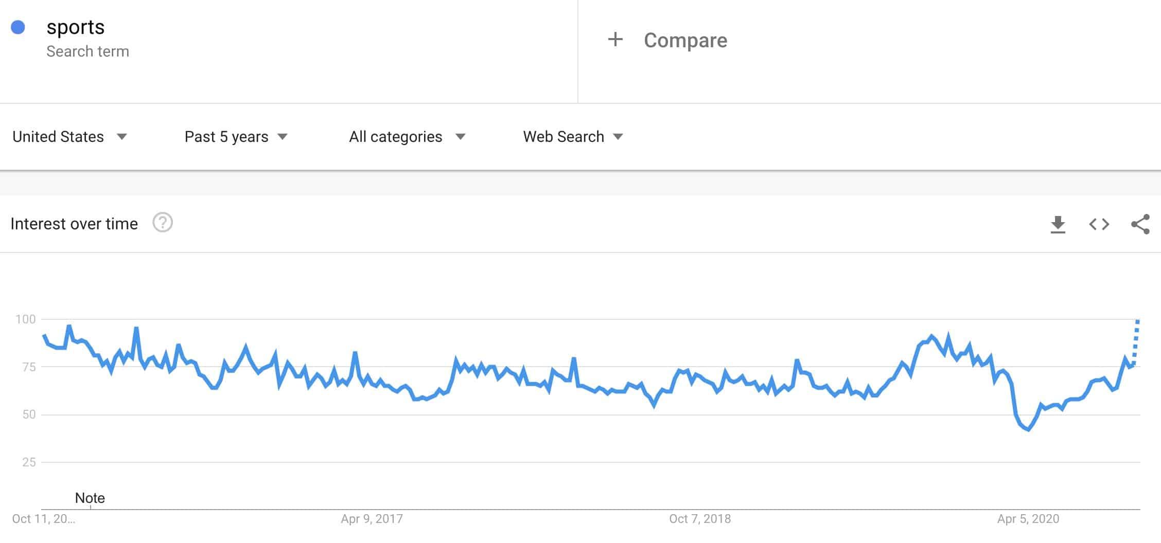 sports niche trend