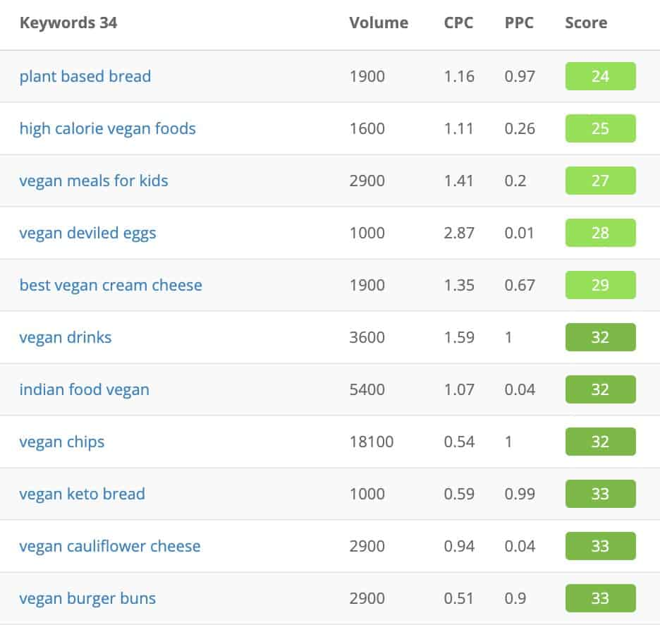 vegan recipes niche keywords