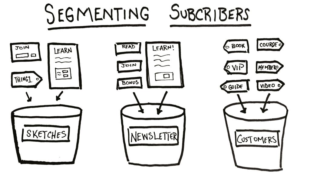 how to segment subscribers in ConvertKit