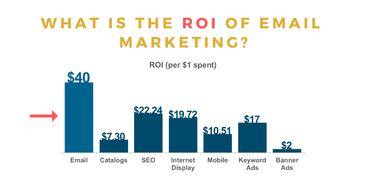 What-is-the-ROI-of-Email-Marketing