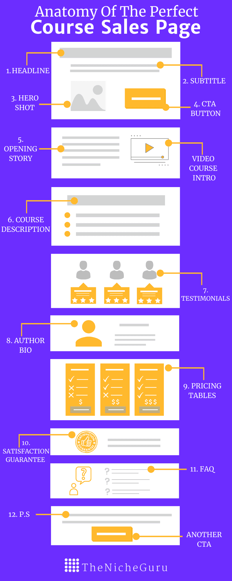 anatomy of the perfect sales pages for online courses