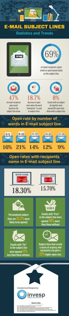 the importance of email subject lines