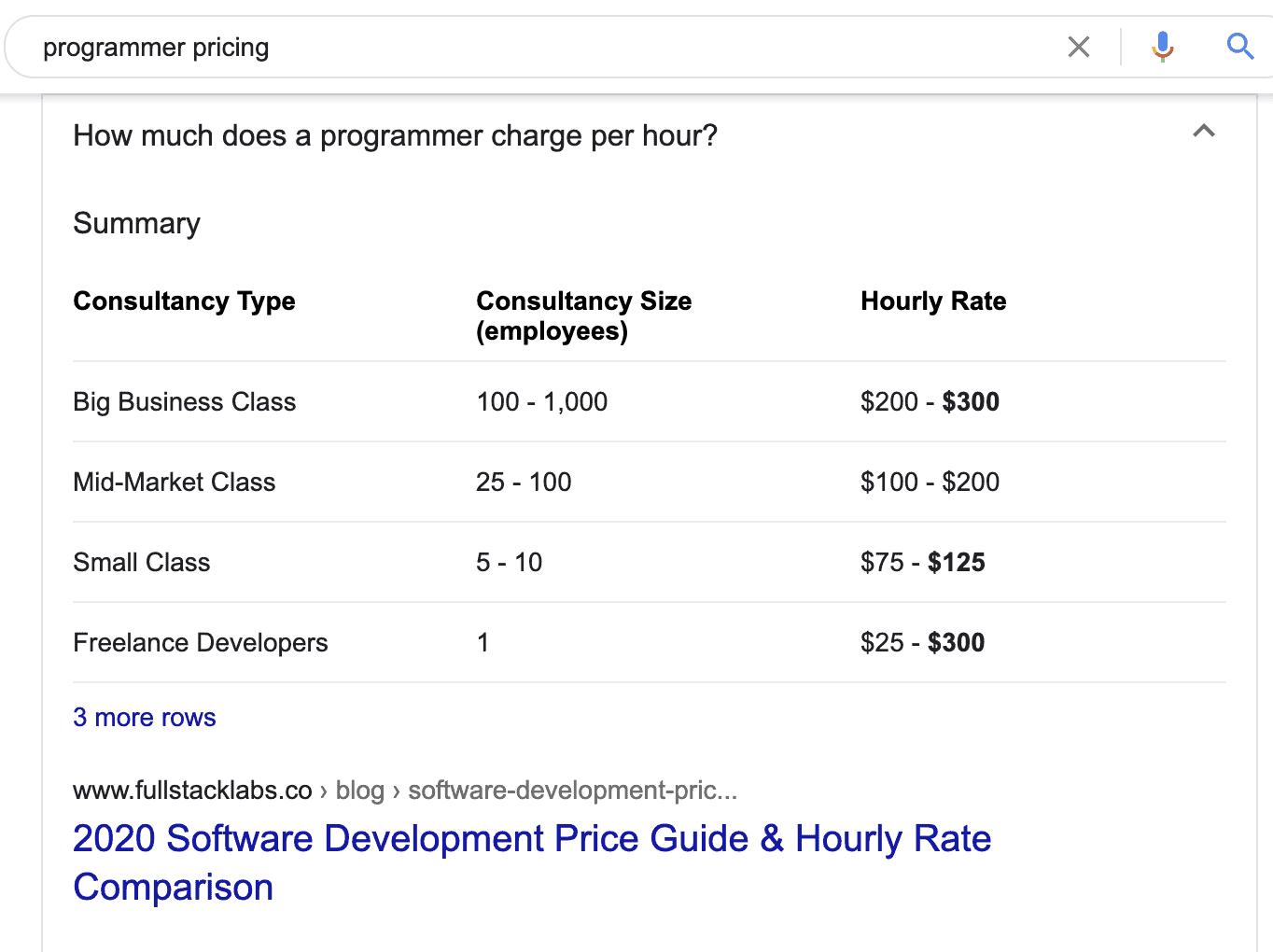 coding price google