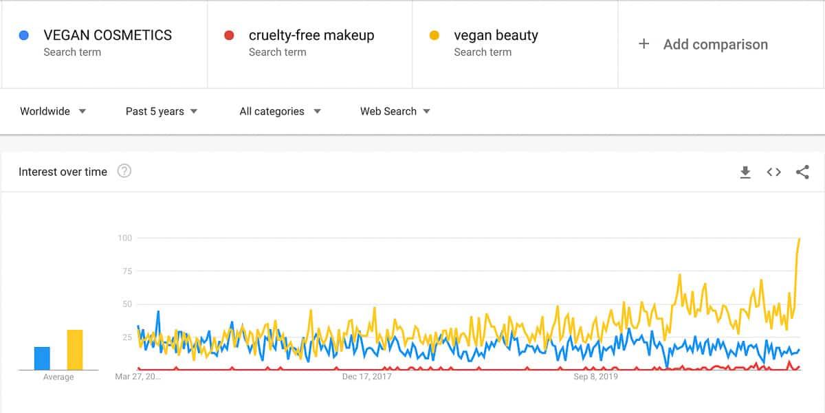 vegan cosmetics trend
