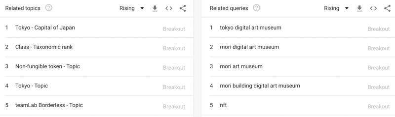 related terms in google trends