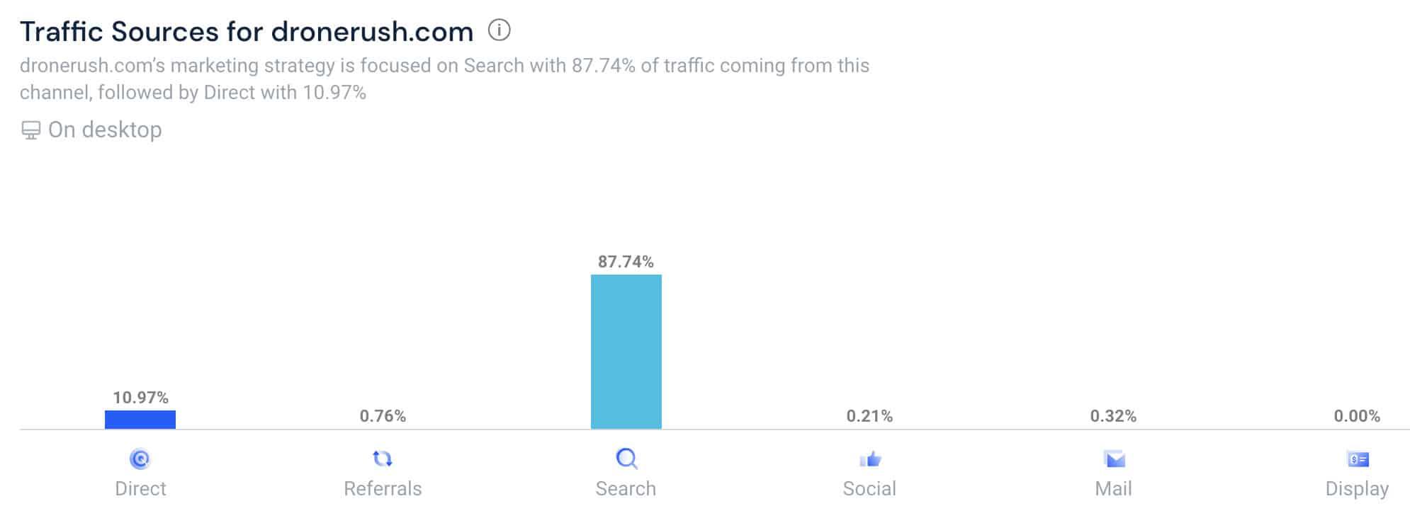 traffic sources similar web
