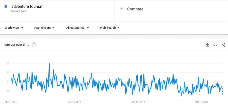adventure tourism trend