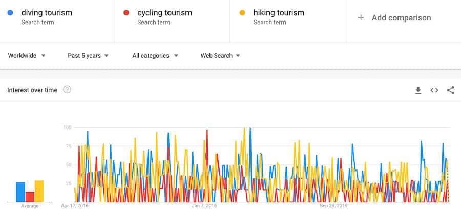 adventure tourism trends