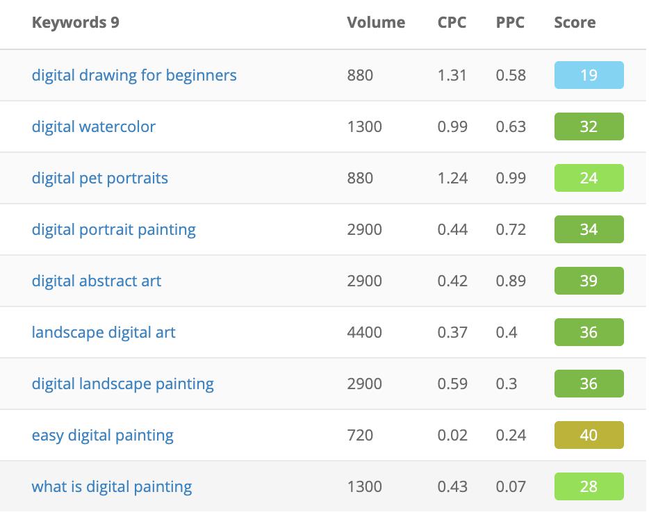 art keyword list