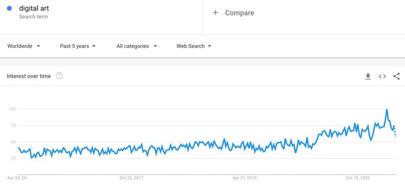 digital art trend