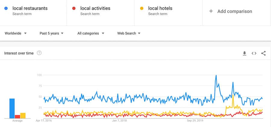 domestic tourism trends