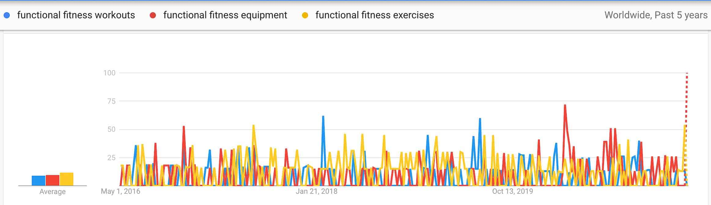 functional fitness trends