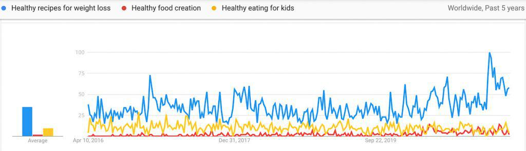 healthy eating niche trends