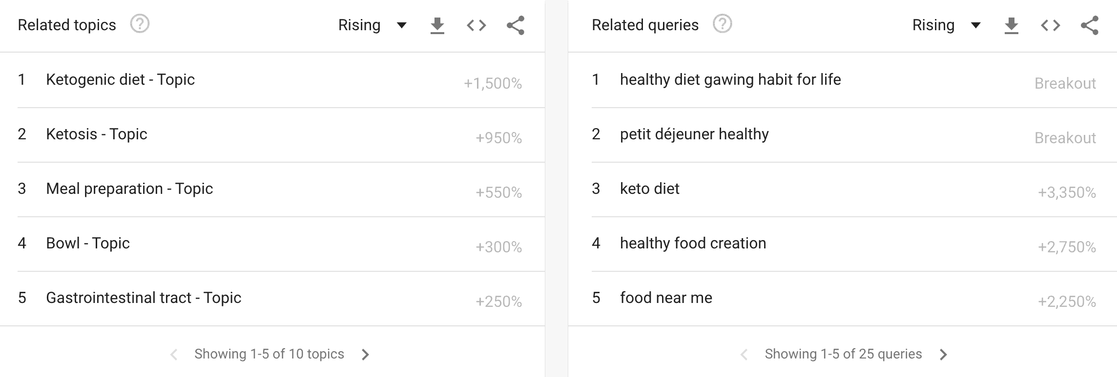 healthy eating related topics