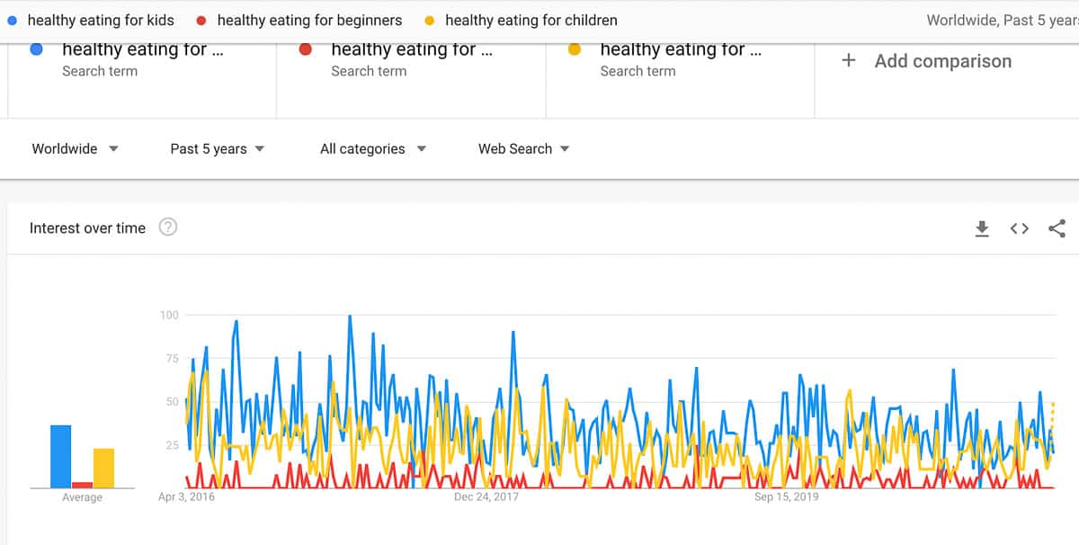 healthy eating search terms