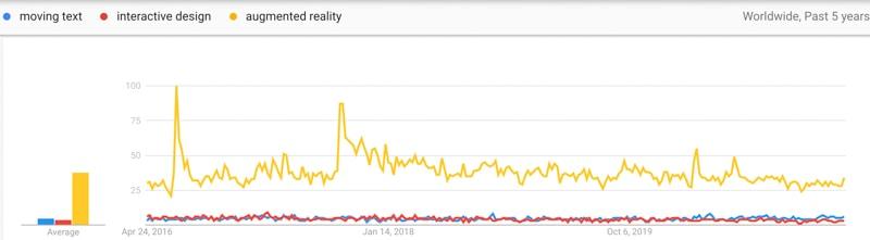 interactive media trends