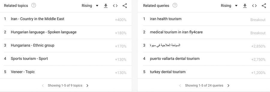 medical tourism related terms