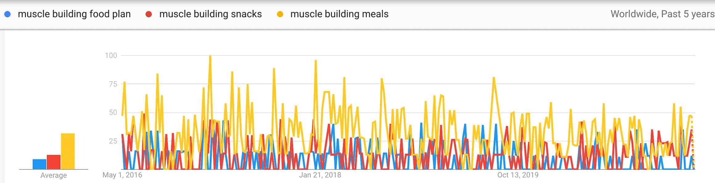 muscle building food trends