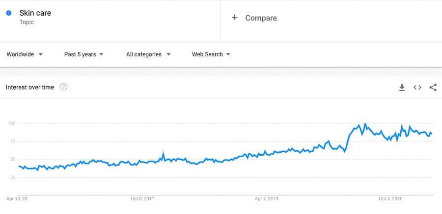 skincare niche trend