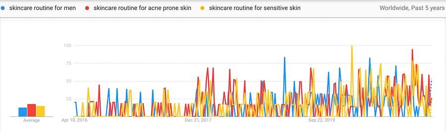 skincare routine trends