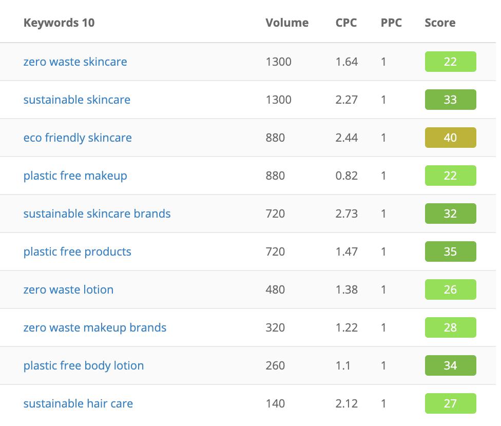 sustainable skincare keyword list