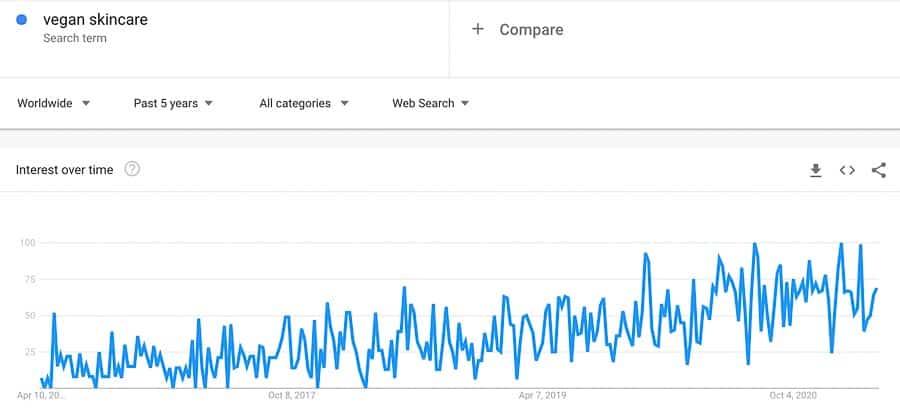 vegan skincare trend