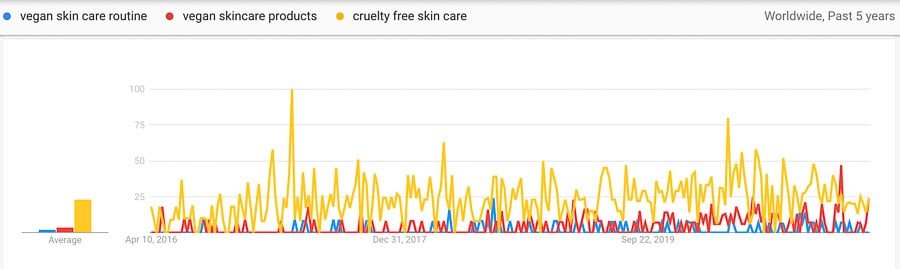 vegan skincare trends