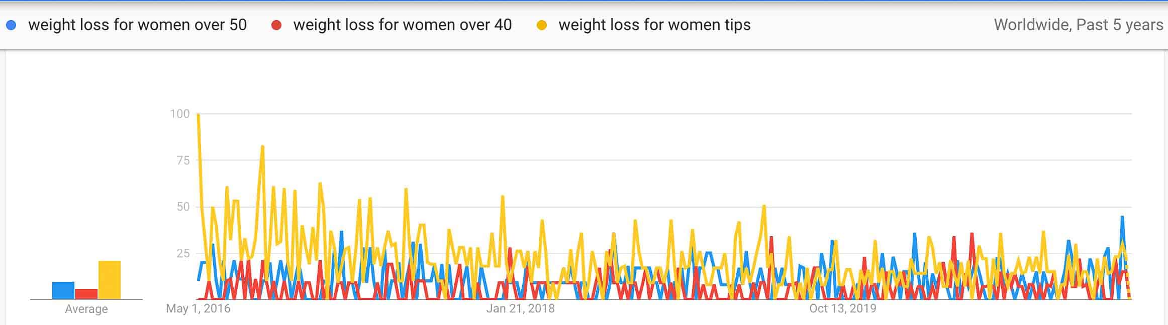 weight loss for women trends