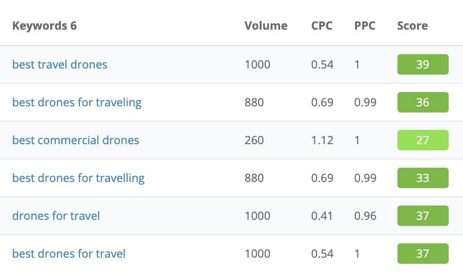 drones for travel keywords