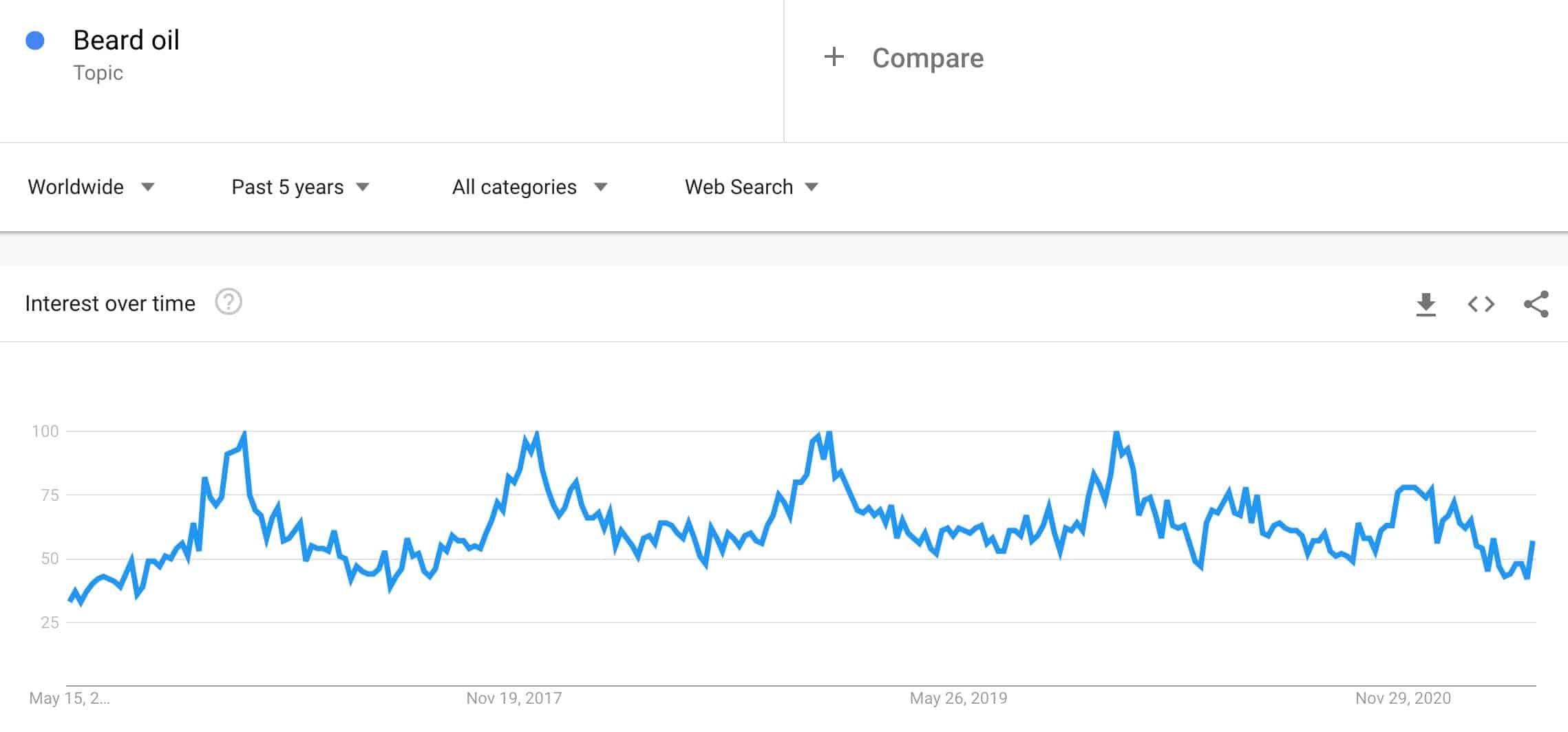 beard oil trend