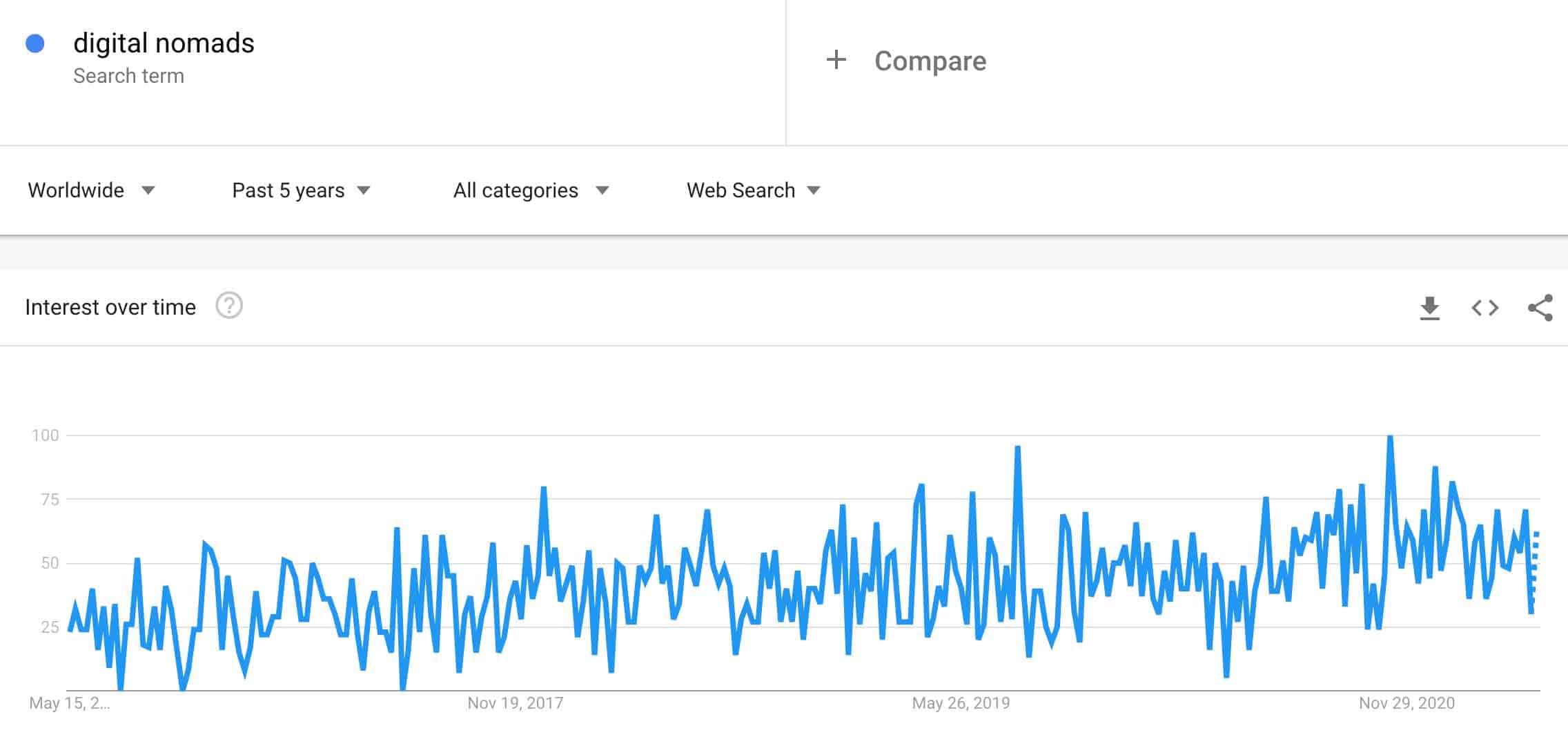 digital nomads trend