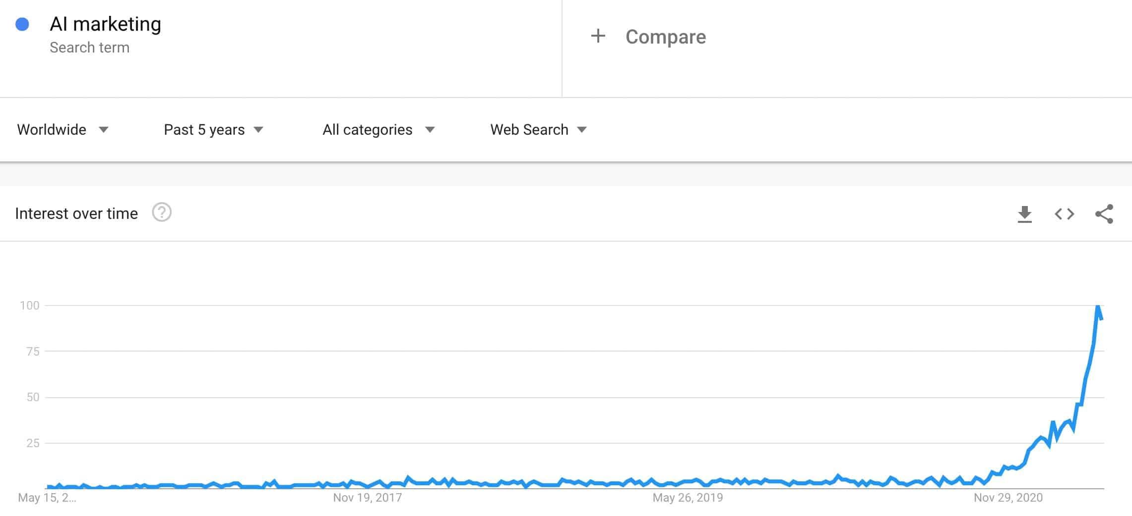 AI marketing trend