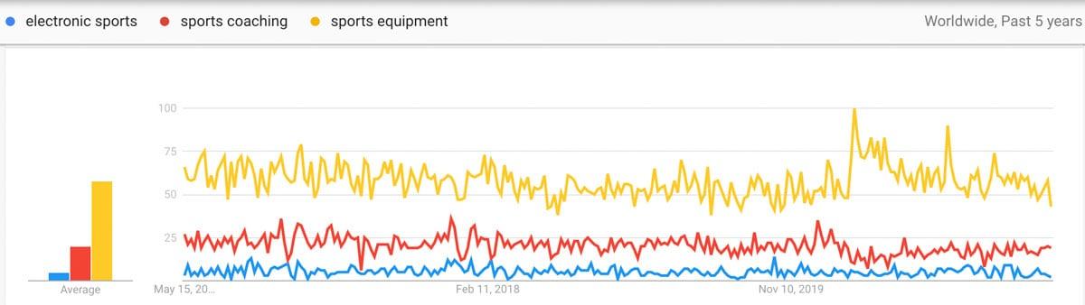 sport trends comparison