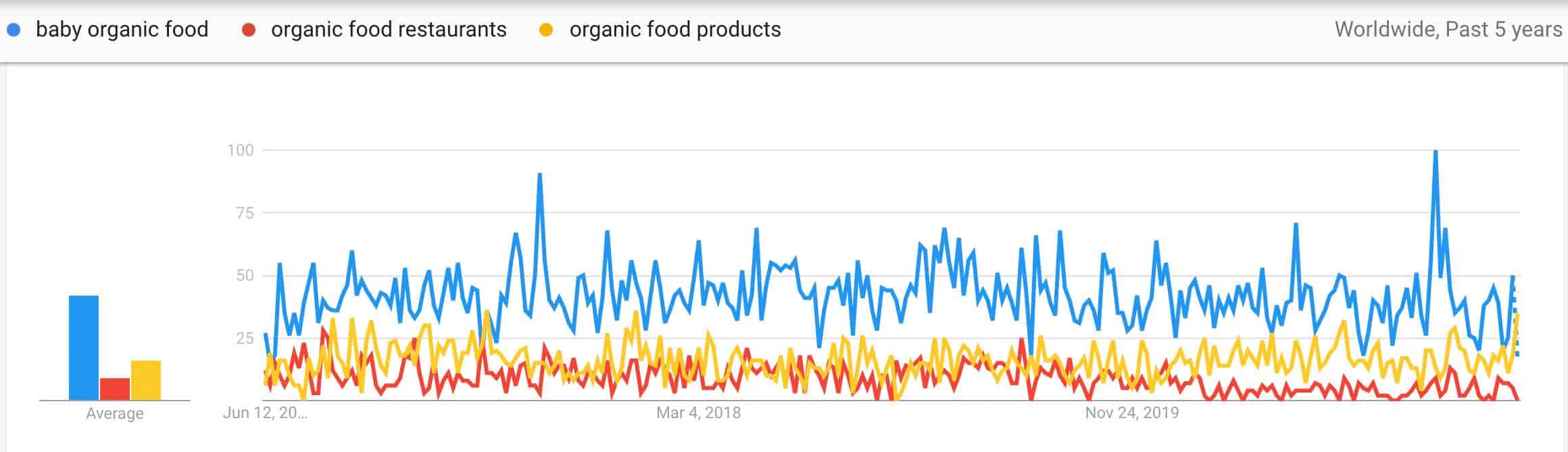 organic food ideas