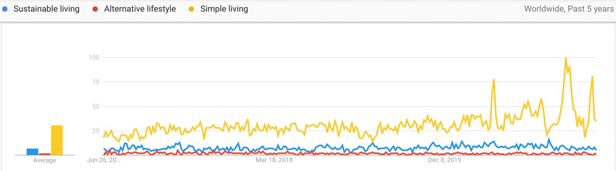 lifestyle trends compared