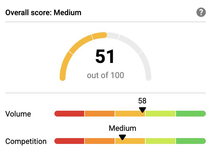 skincare for men niche score