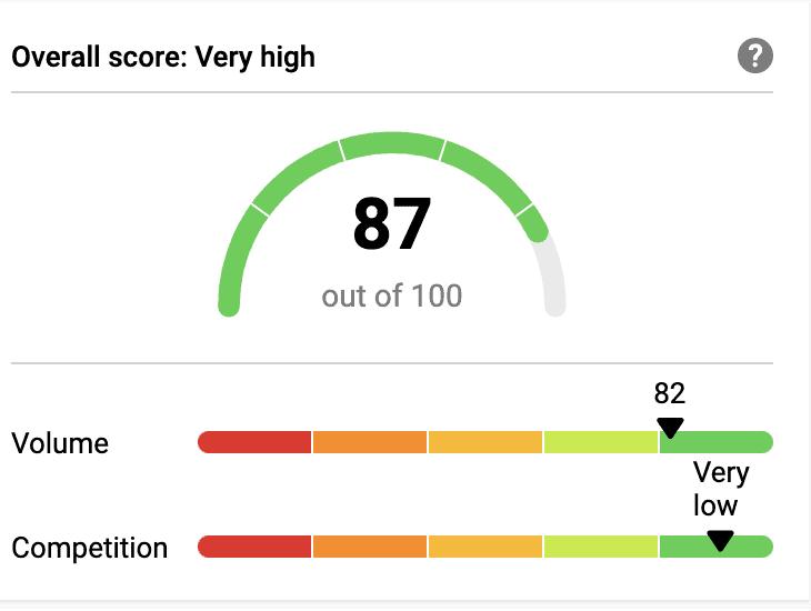 AI marketing niche score