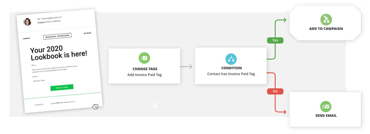 Ontraport funnel automation